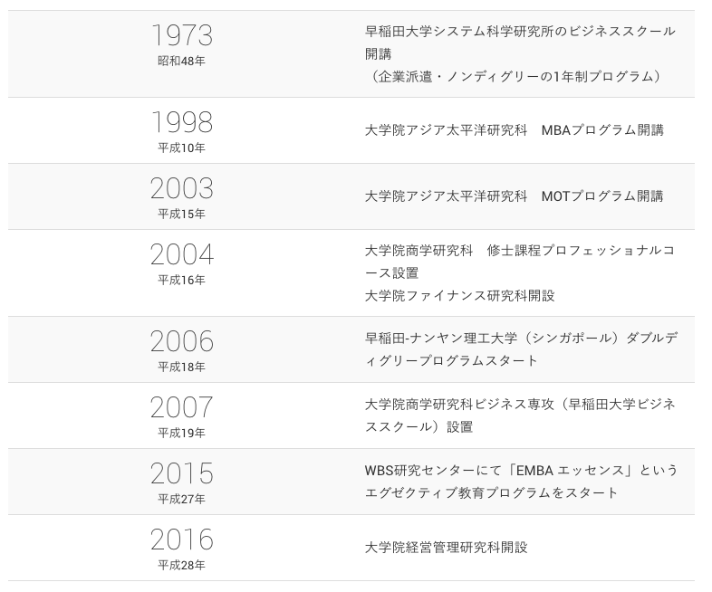 早稲田大学ビジネススクール沿革